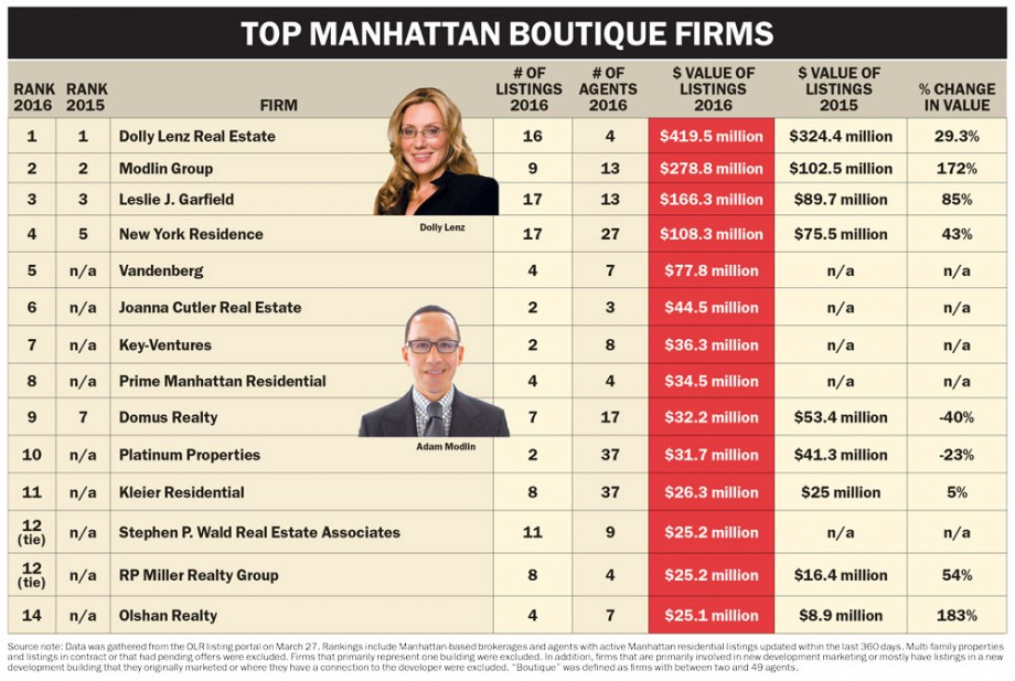 Vandenberg Ranked #5 Top Boutique Real Estate Firm in Manhattan